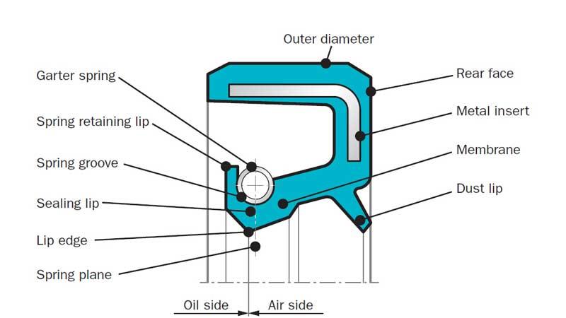 design-for-rotary-shaft-lip-seals.jpg